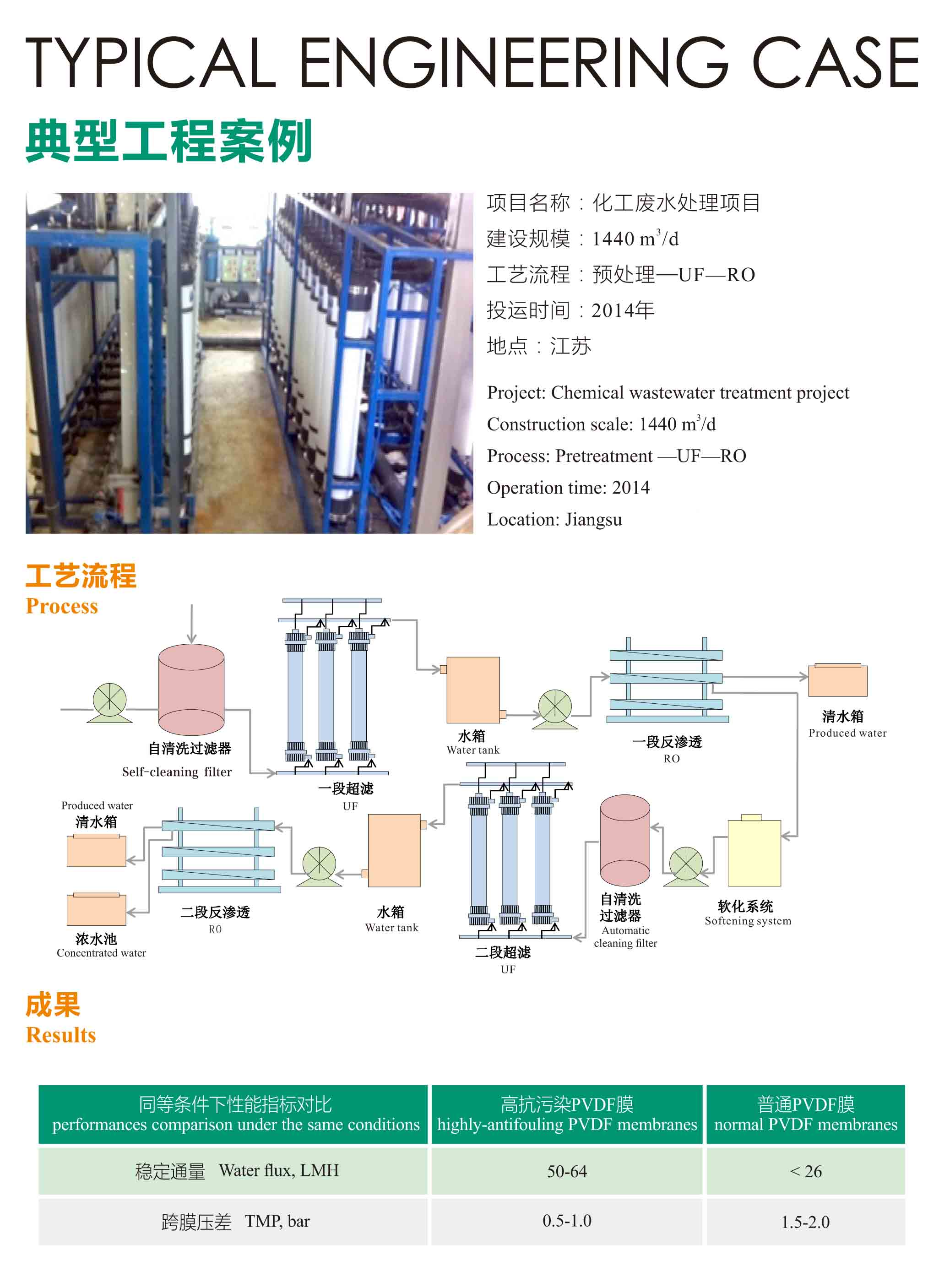 M-pure International Chemical wastewater treatment project RO+UF-M